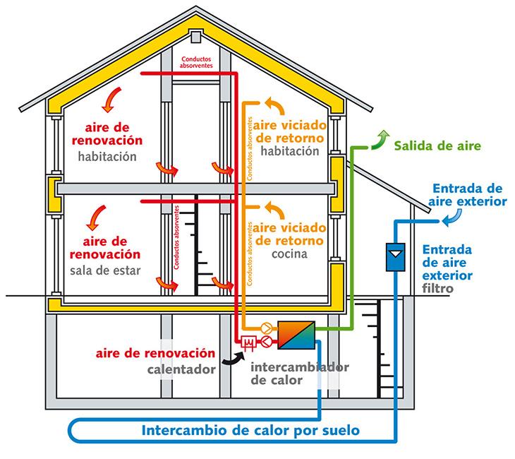 Sistema de ventilación y la hermeticidad, dos conceptos unidos para la eficiencia energética