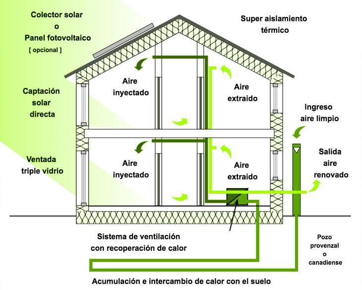 Flujo de la ventilación Passivhaus