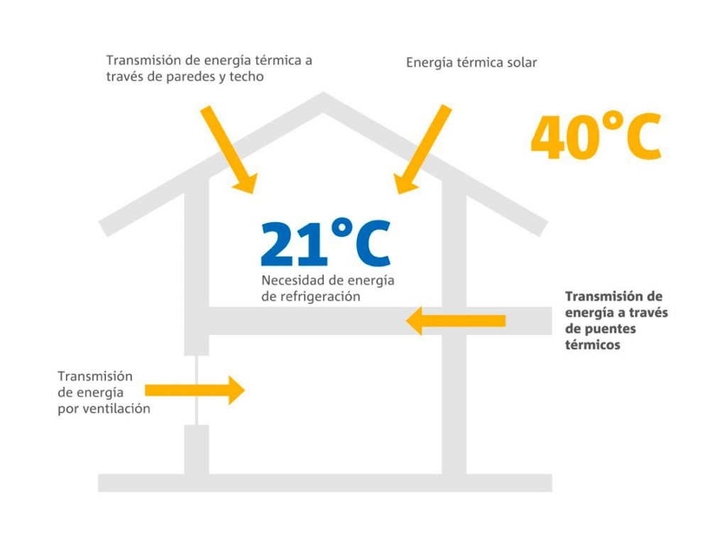 Puentes térmicos estructurales ¿Qué son y como solucionarlos?